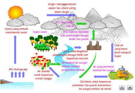 Daur Hidrologi atau Air